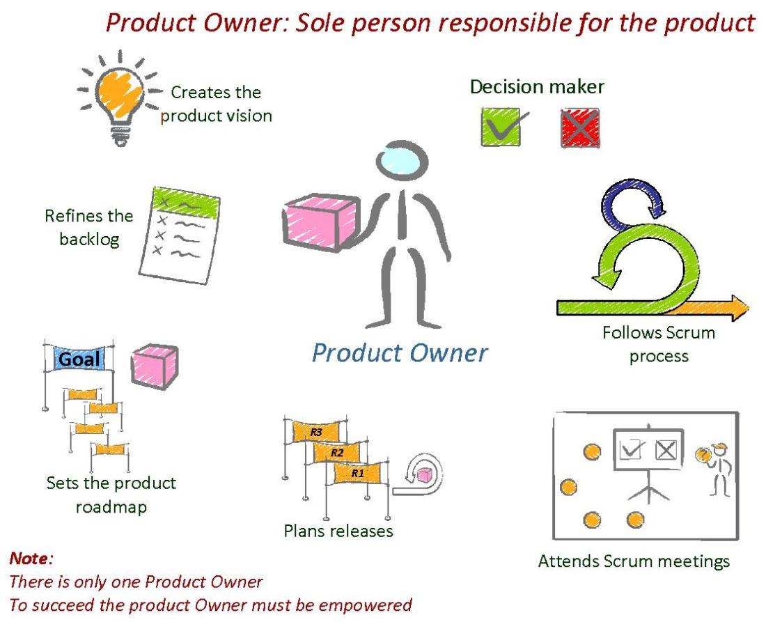 Product Owner Overview