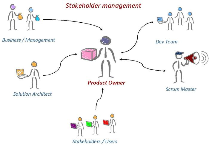 Product Owner Stakeholders
