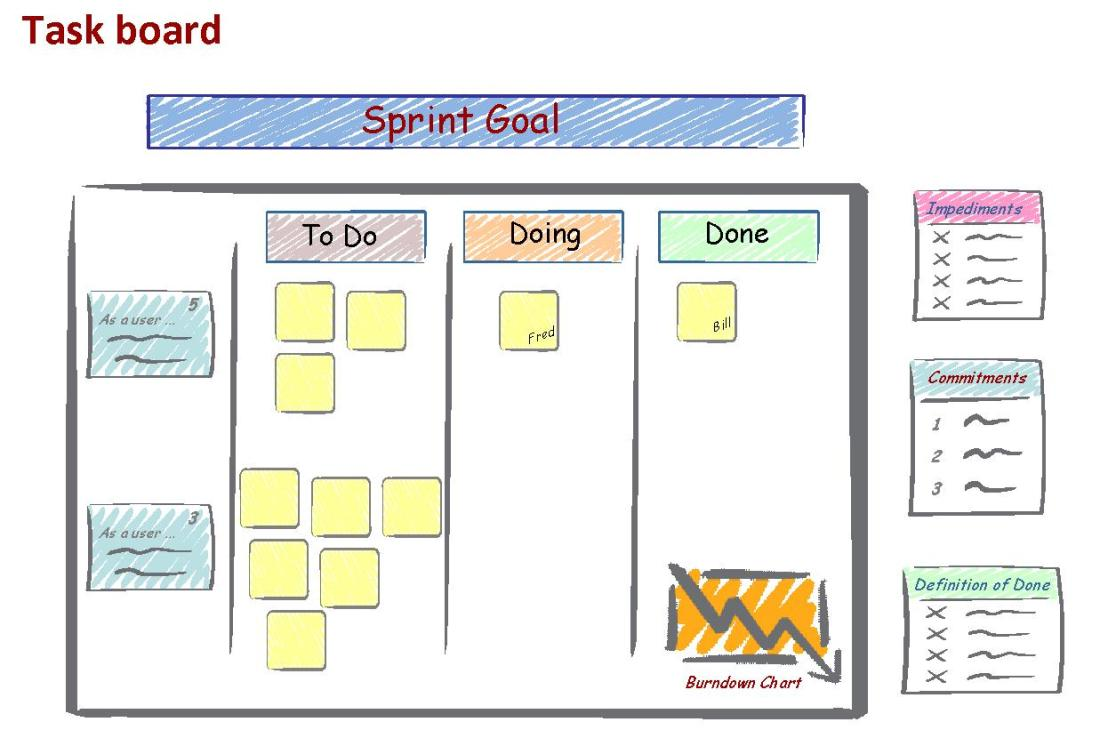 Task Board overview