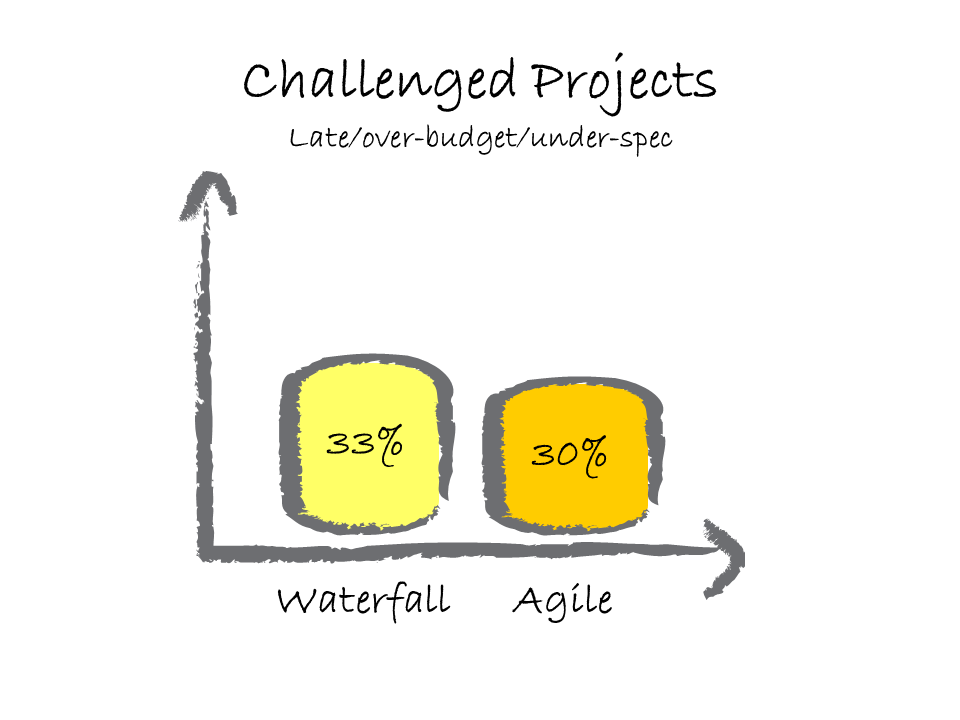 challenged projects