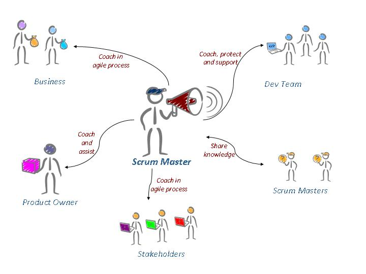 Build Your Own Scrum Master