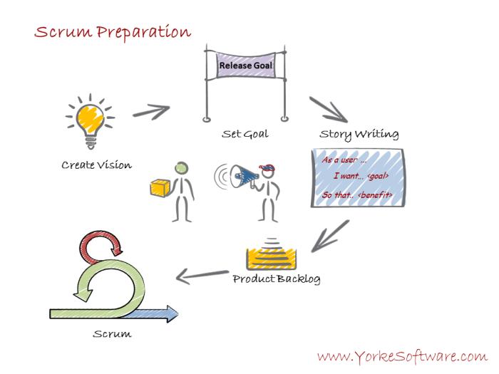 3 - Scrumdamentals Preparation