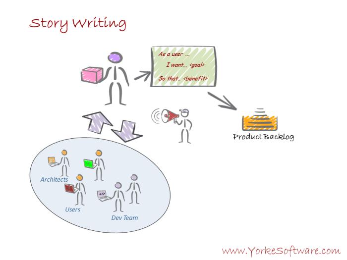 4 - Scrumdamentals Story Writing