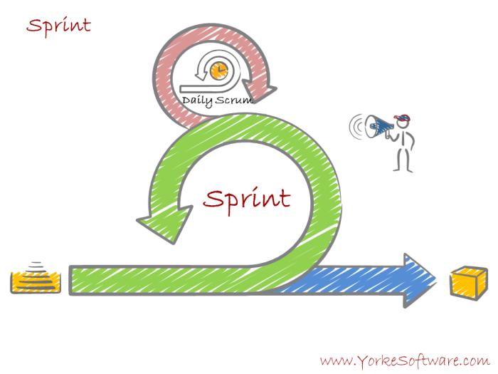 7 - Scrumdamentals Sprint