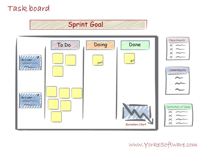 9 - Scrumdamentals Task Board