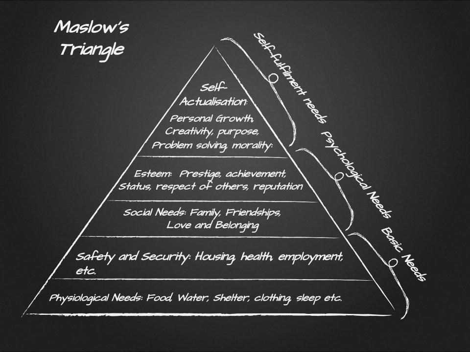 Maslow's Triangle.pptx (2)