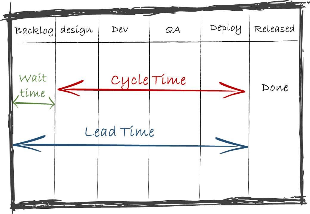 cycletime