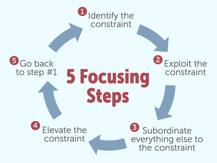 5-focusing-steps-113297