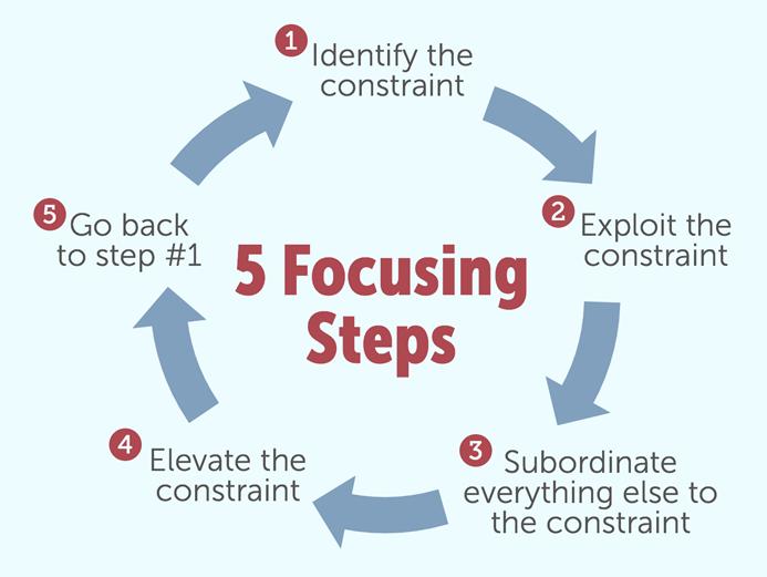 5-focusing-steps-113297