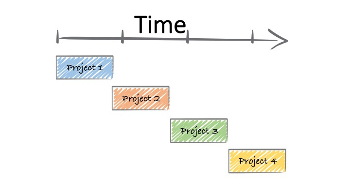 Program Management