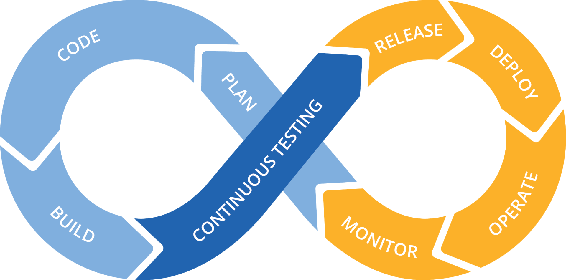 DevOps-cycle-Extended