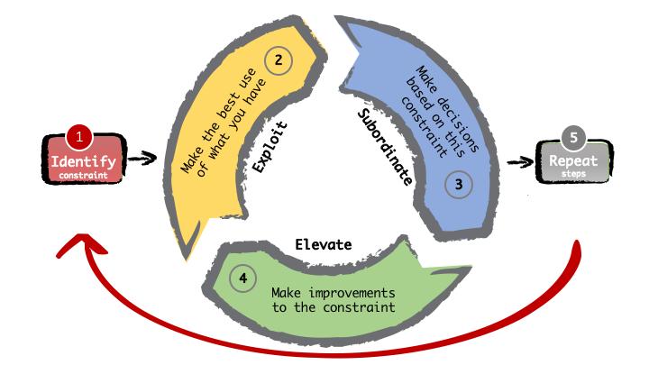 TOC 5 Steps